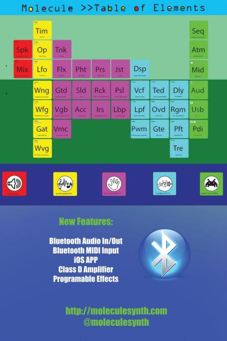 The new table of elements